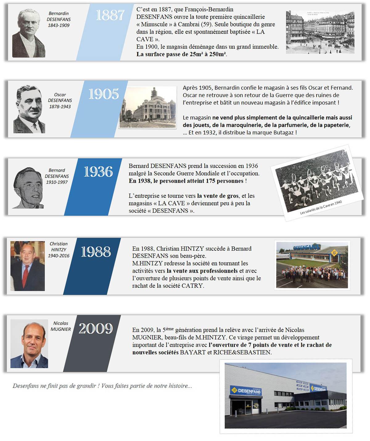 Desenfans, 130ans d'histoire et 5 générations